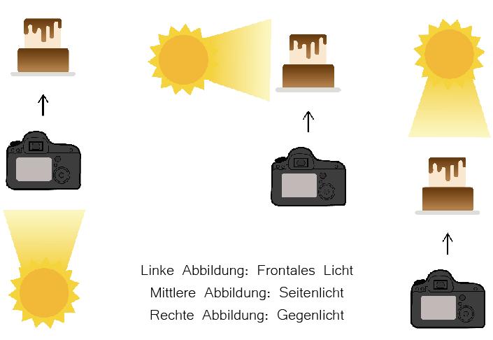Abbildung: Die verschiedenen Richtungen des Lichts